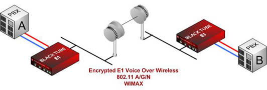 Encrypted E1 Over Wireless Ethernet