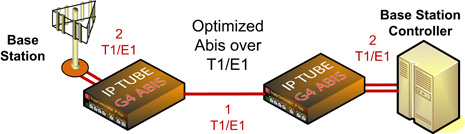Abis Optimization 2 E1 to 1 E1