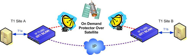 Protector OnDemand OverIP OverSatellite GT1