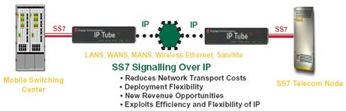 SS7 Signaling Over IP SS7 Over Ethernet