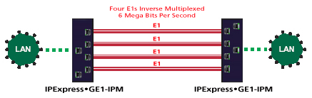 Four E1 Inverse Packet Multiplexer