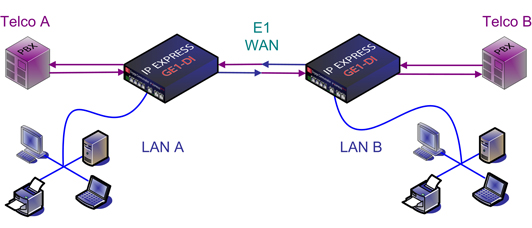 E1 WAN Router or Bridge with Drop and Insert Mux