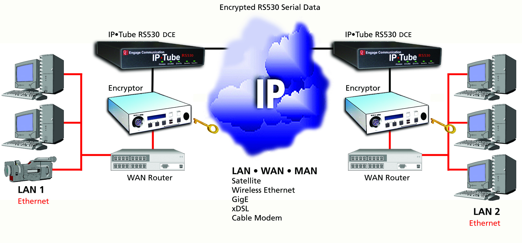 Type 1 Over IP Ethernet
